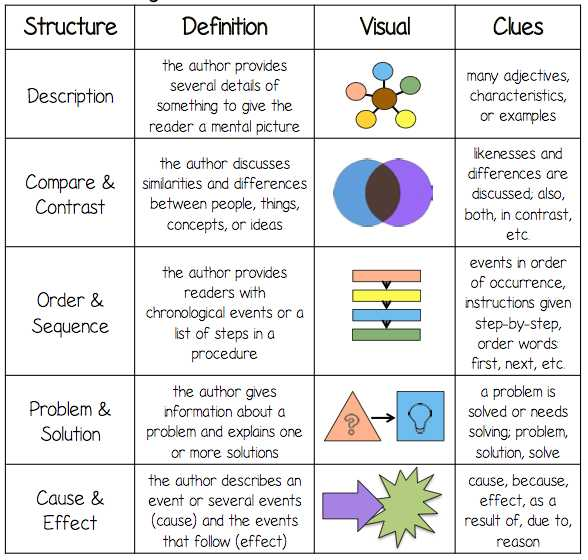 Text Structure Worksheet Answers or Text Structure Magazine Lessons Tes Teach