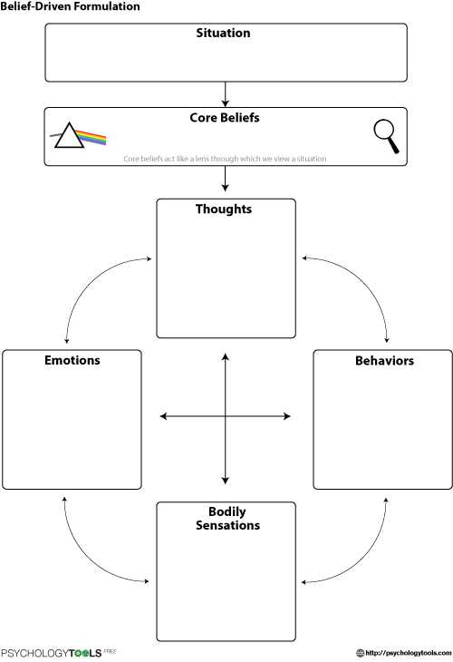 Thought Stopping Worksheet as Well as Belief Driven formulation Calm Pinterest