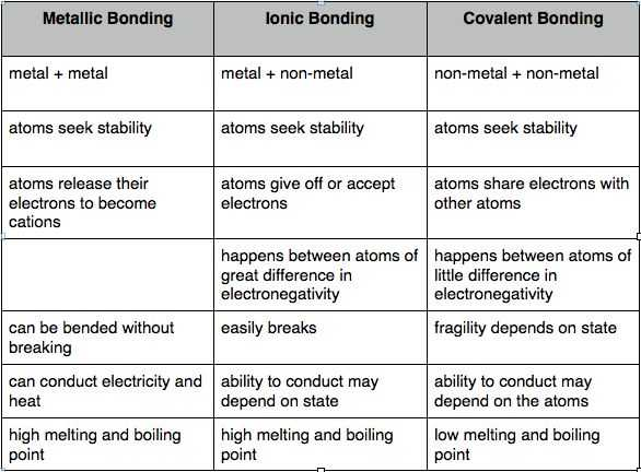 Types Of Bonds Worksheet Answers Also 18 Best 8th Science Images On Pinterest