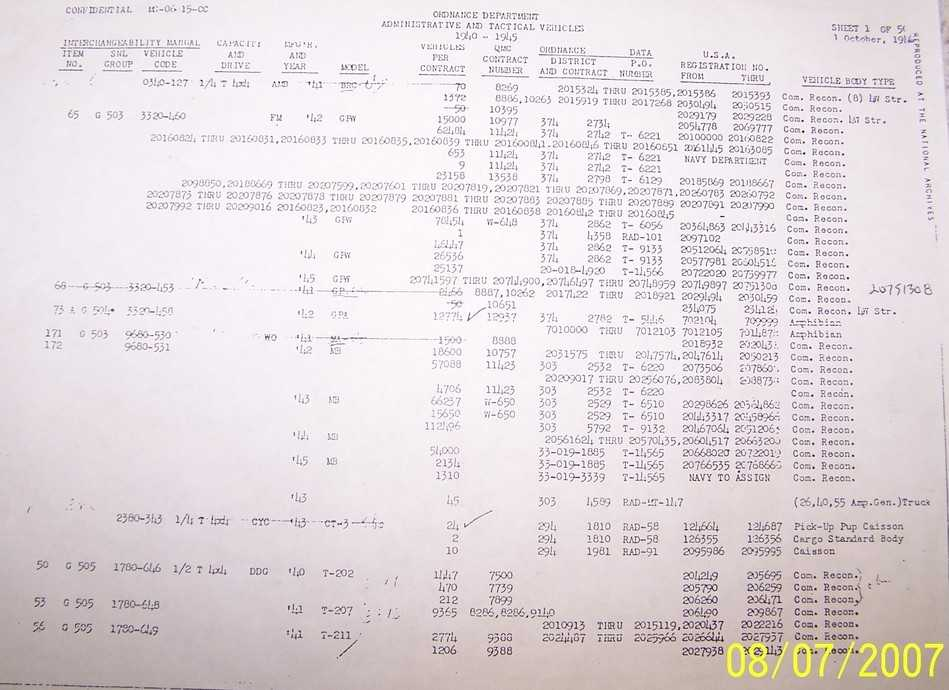 Usmc Pros and Cons Worksheet or Gpw Radio Jeep G503 Military Vehicle Message forums