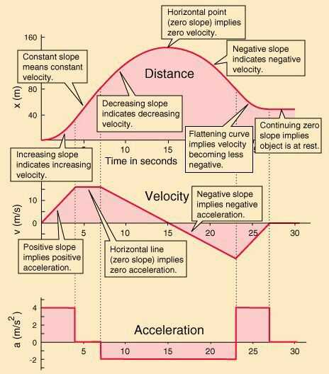 Velocity Acceleration Worksheets together with This is A Cute Little Picture that Deomstrates Nd Explains