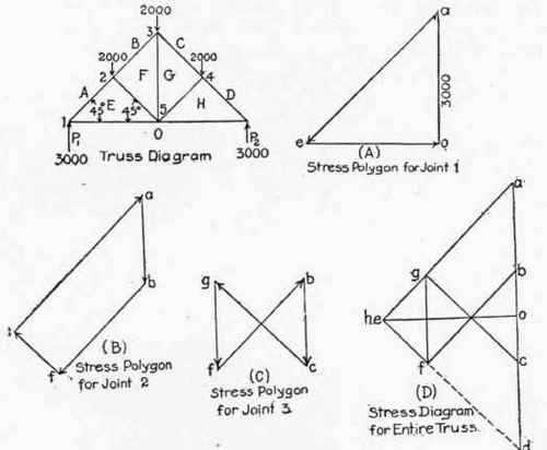 Worksheet 2 Drawing force Diagrams Along with Application Graphic Statics to Trusses with Vertical Loads Continued