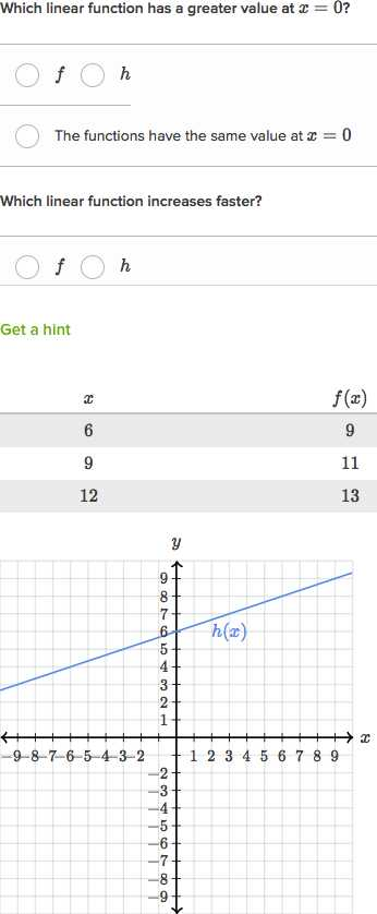 Worksheet Domains and Ranges Of Relations and Functions Answer Key or Domain & Range Of Piecewise Functions Practice
