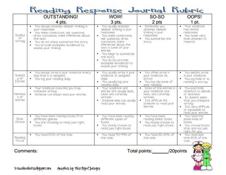 Worksheets Don T Grow Dendrites Pdf together with 23 Best Rubric Images On Pinterest