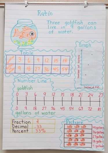Writing Ratios In 3 Different Ways Worksheets Along with 44 Best Ratios Images On Pinterest