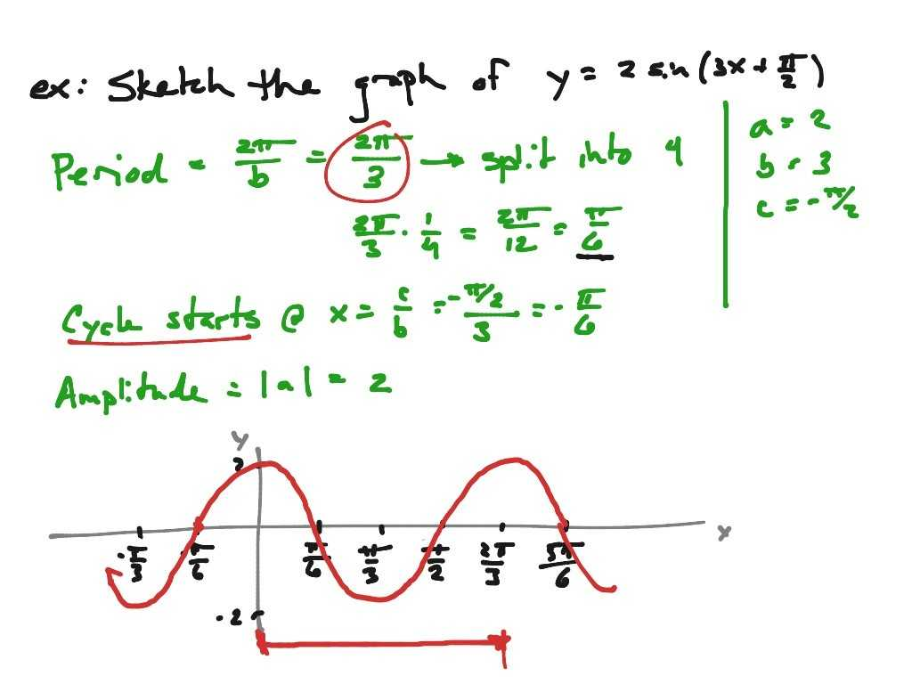 Arithmetic Sequences as Linear Functions Worksheet Along with 15 New Graph Graphing Sine and Cosine Worksheet Work