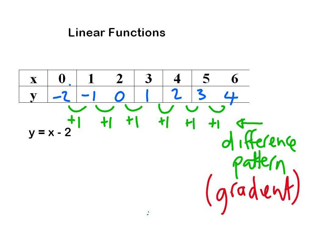 Arithmetic Sequences as Linear Functions Worksheet as Well as Middle School Maths June 2012