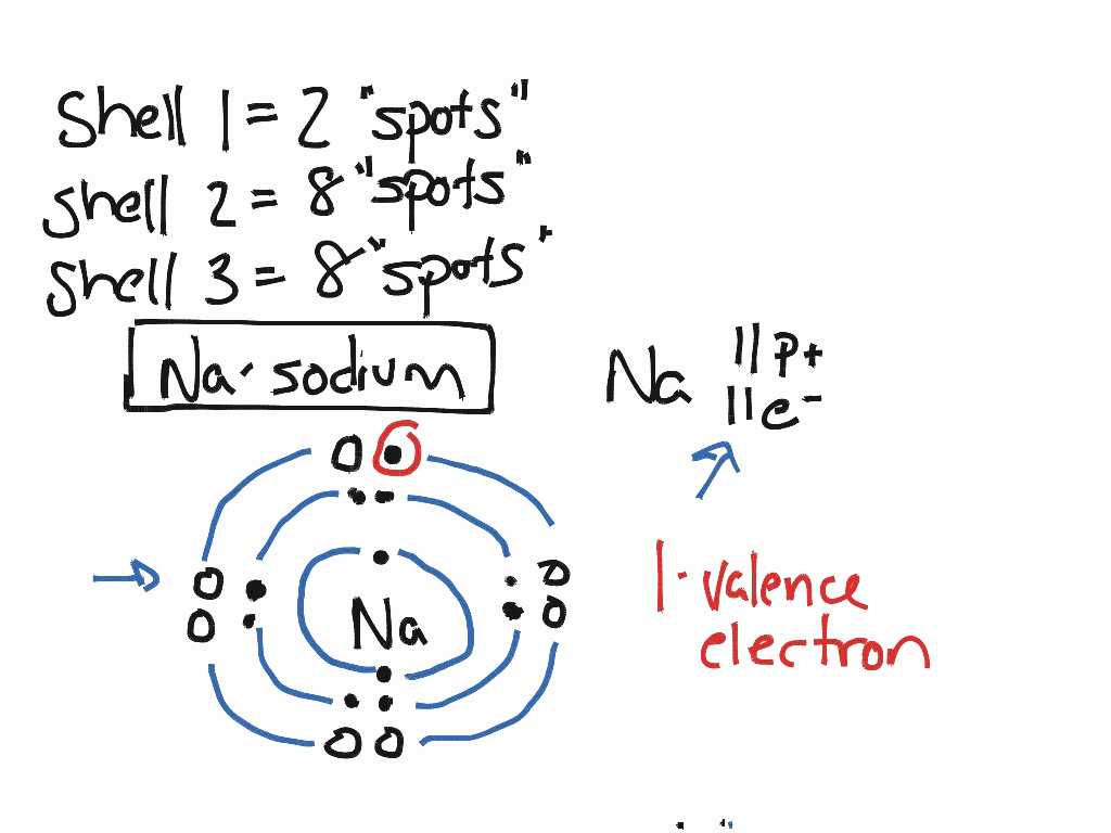 Lewis And Bohr Model Worksheet