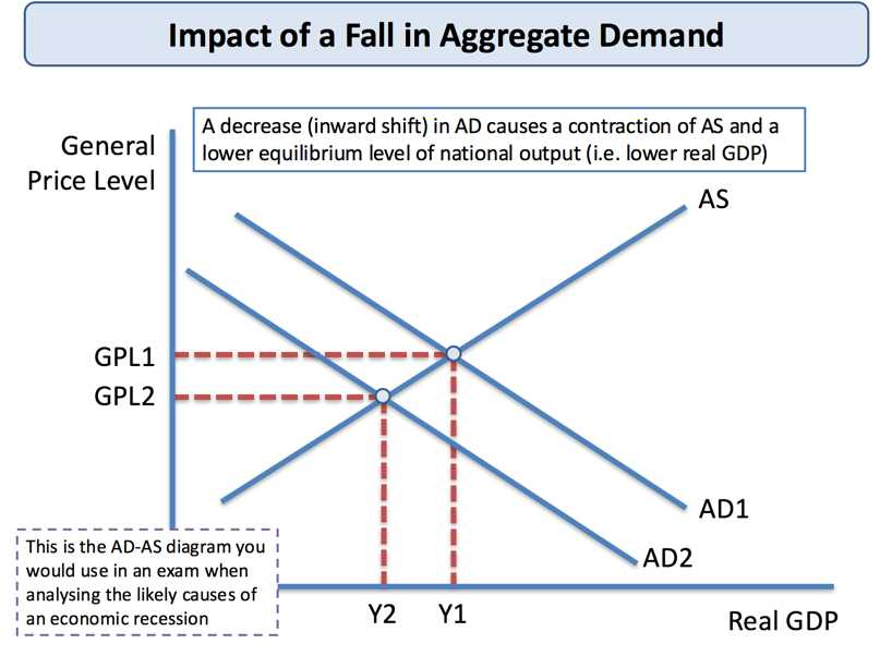 Changes In Supply Worksheet Answers or Demand and Supply Side Economic Shocks