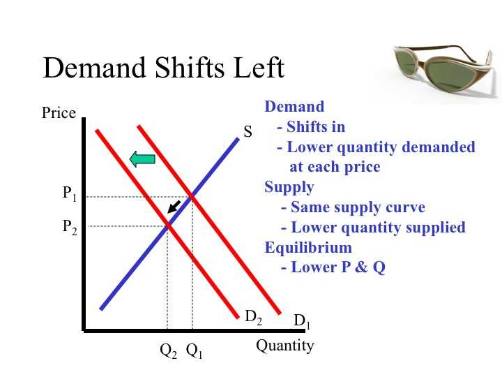 Changes In Supply Worksheet Answers with Econ 150 Microeconomics