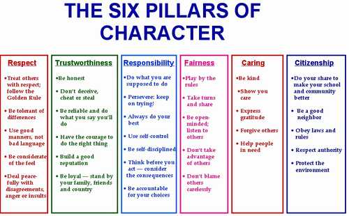 Character Building Worksheets Also Fresh Characterization Worksheet Best Character Traits Display