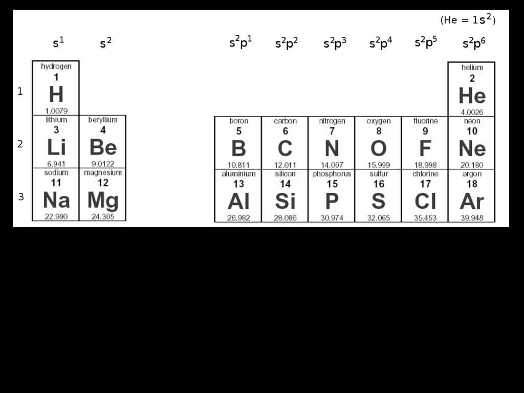 Chemistry Periodic Table Worksheet 2