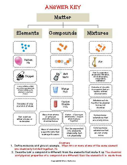 Chemistry Worksheet Types Of Mixtures Answers with Elements Pounds and Mixtures Worksheet Grade 5 Kidz Activities
