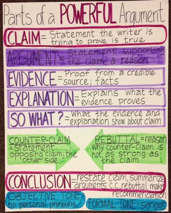 Claim Counterclaim Rebuttal Worksheet with 24 Best Persuasive Writing Images On Pinterest