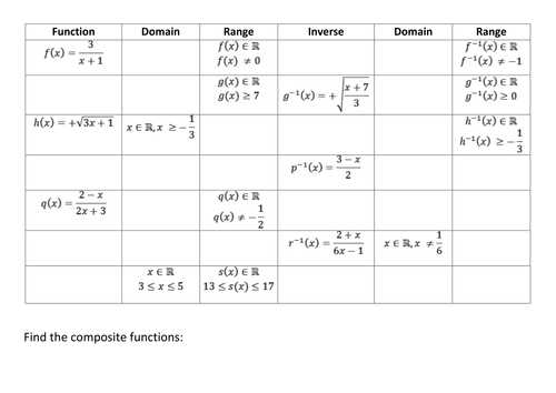 Domain and Range Worksheet Algebra 1 and Inverse Posite Domain and Range Of Functions by Kirbatron