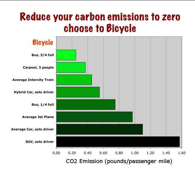 Ecological Footprint Worksheet or 130 Best Carbon Footprint Images On Pinterest