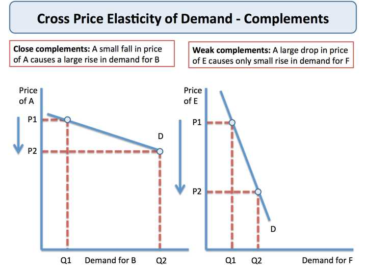 Elasticity Of Demand Worksheet Answers as Well as Cross Price Elasticity Of Demand