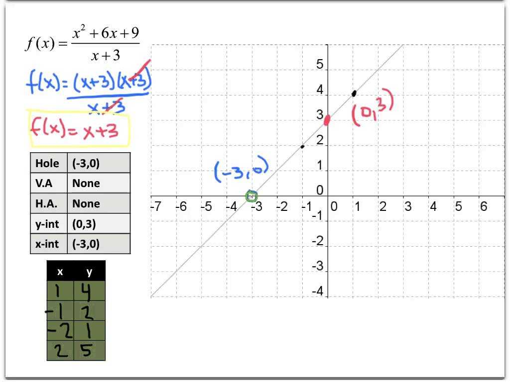 Graphing and Data Analysis Worksheet Answers Along with 74alg2h 83 Graphing Rational Functions