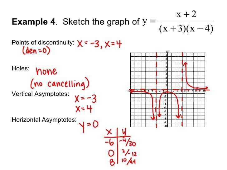 Graphing Rational Functions Worksheet 1 Horizontal asymptotes Answers Along with solving A Rational Function and Graphing It