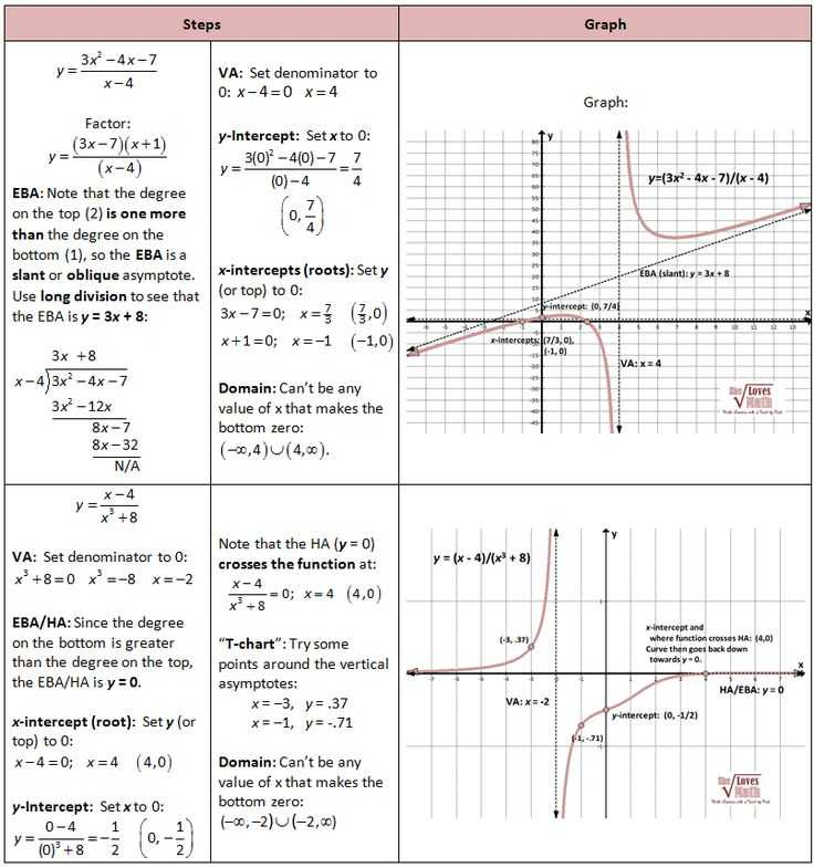 Graphing Rational Functions Worksheet 1 Horizontal asymptotes Answers together with 121 Best Advanced Functions Images On Pinterest