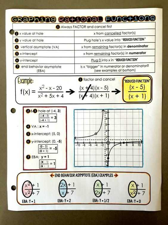 Graphing Rational Functions Worksheet Answers or New Graphing Rational Functions Worksheet Inspirational X Intercept