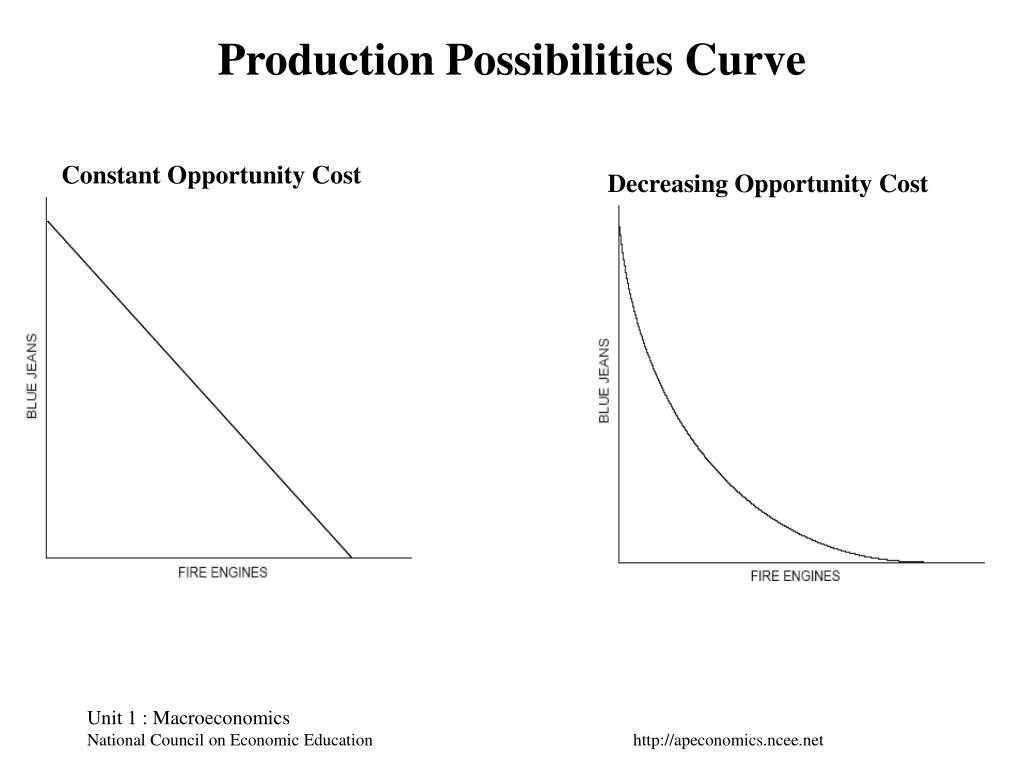 Heating and Cooling Curves Worksheet or Production Possibilities Curve Worksheet Answers Wo