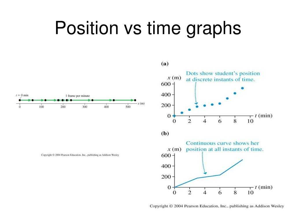 Line Graph Worksheets Pdf or Vs Time Graphs Vs Time Graphs Lesson How to Read A Position