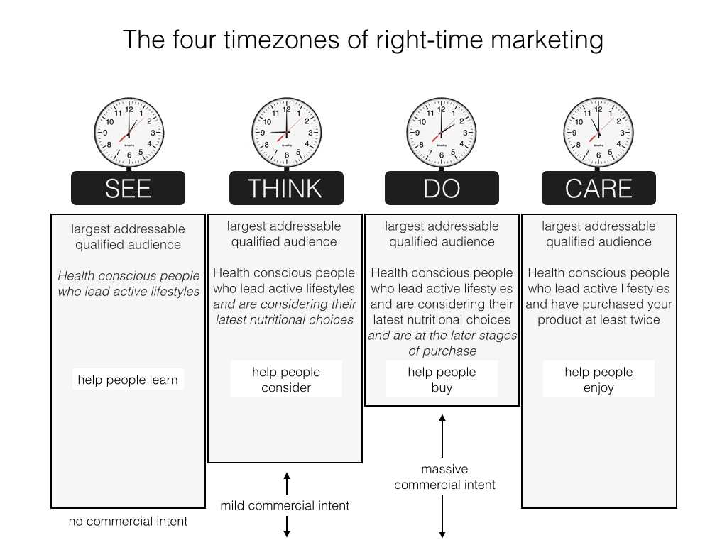 Marketing Madness soda Worksheet Answers and Avinash Kaushik Intent Marketing and the 4 Timezones Of Rig