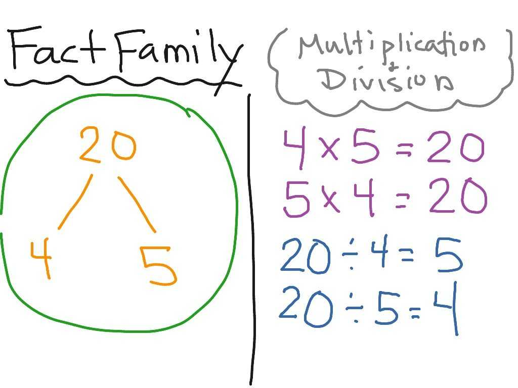Multiplying and Dividing Exponents Worksheets Pdf or Fact Families Multiplication and Division Worksheets Choice