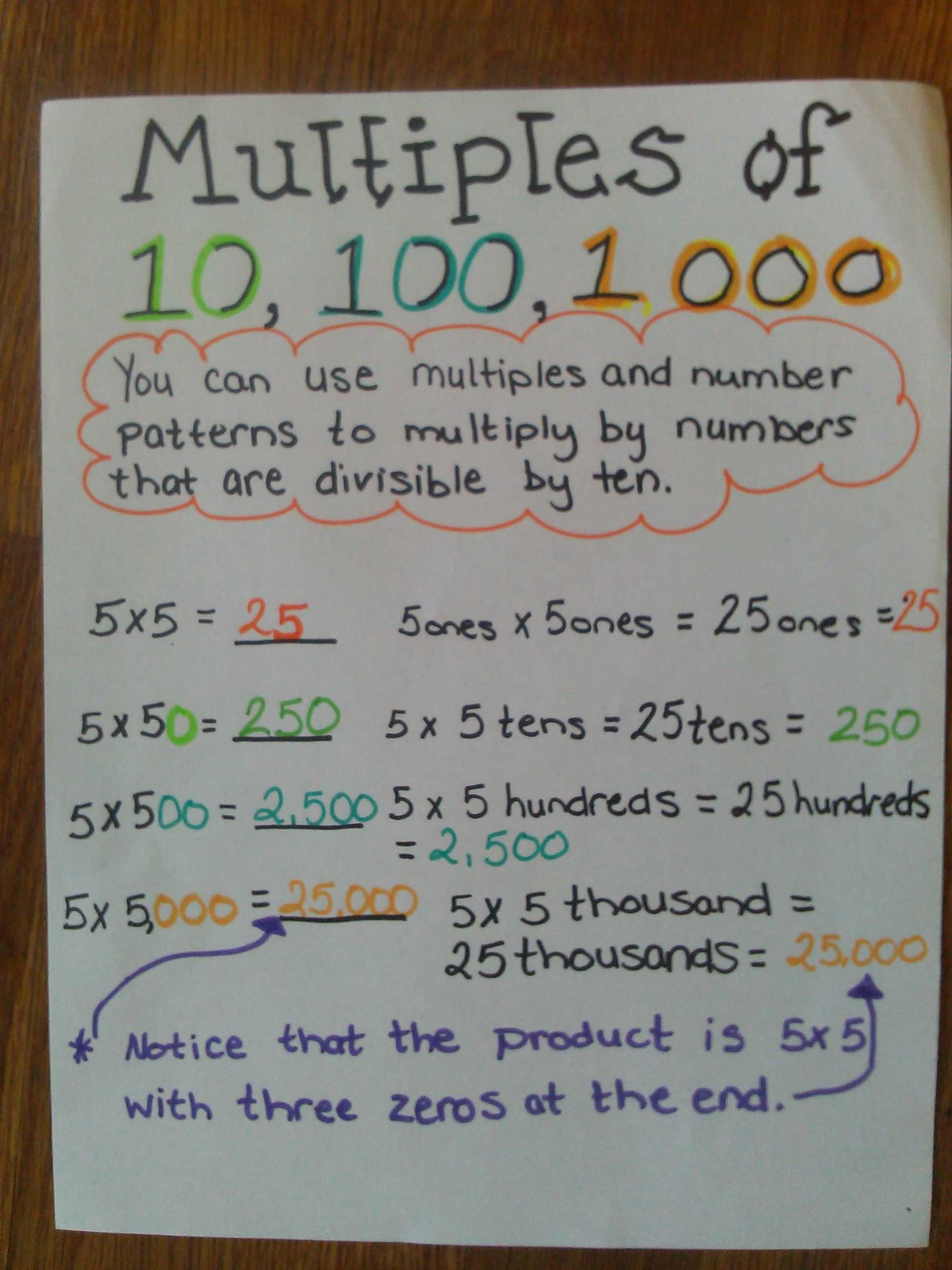 Multiplying Decimals by whole Numbers Worksheet or Multiples Of 10 100 and 1 000 Anchor Chart