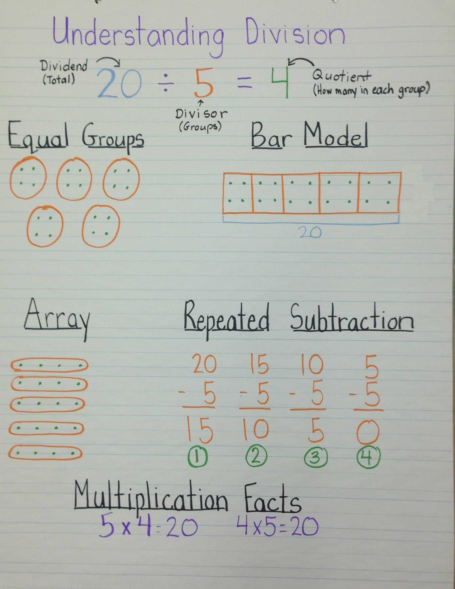 Multiplying Decimals Worksheets 6th Grade with Understanding Division Anchor Chart