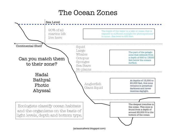 Ocean Current Worksheet Answer Key and 36 Best Oceans Images On Pinterest