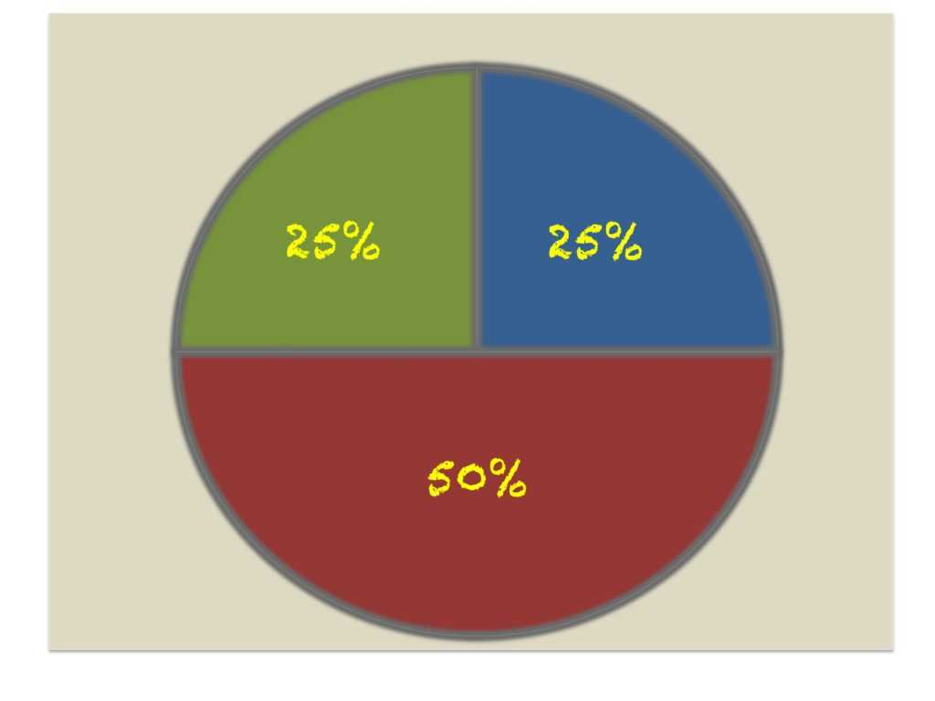 Pie Chart Worksheets together with Crazy Percentages that Will Leave You Shaking Your Head
