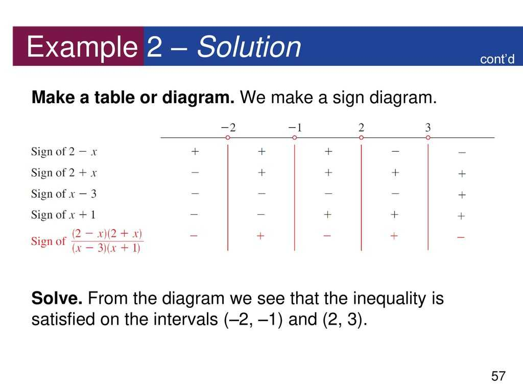 Polynomial and Rational Functions Worksheet Answers with 36 Rational Functions Ppt