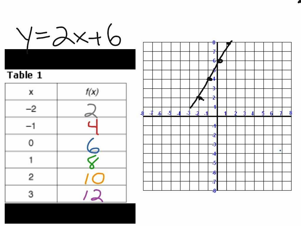 Practice Worksheet Graphing Quadratic Functions In Vertex form Answers Also Writing Linear Equations From A Table Worksheet Worksheet Re