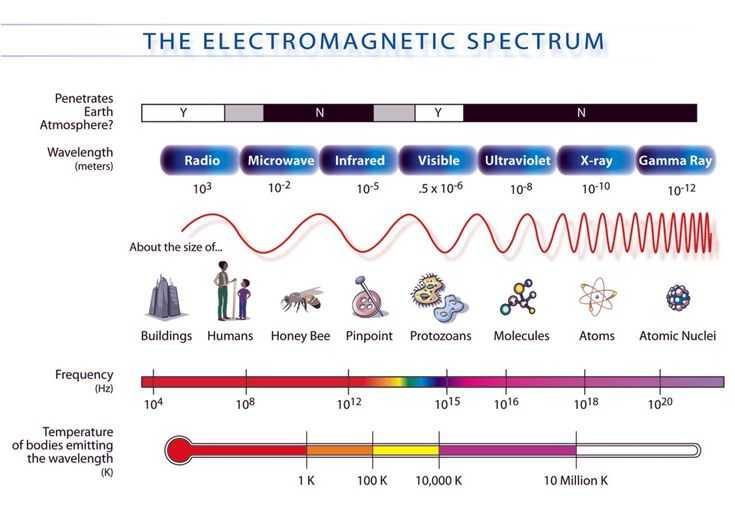 Science 8 Electromagnetic Spectrum Worksheet Answers Along with 68 Best Electromagnetic Spectrum Images On Pinterest