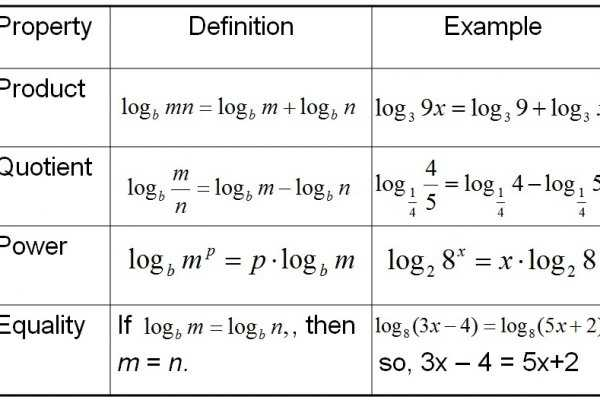 Solving Exponential and Logarithmic Equations Worksheet Along with solving Exponential Equations Worksheet Answers
