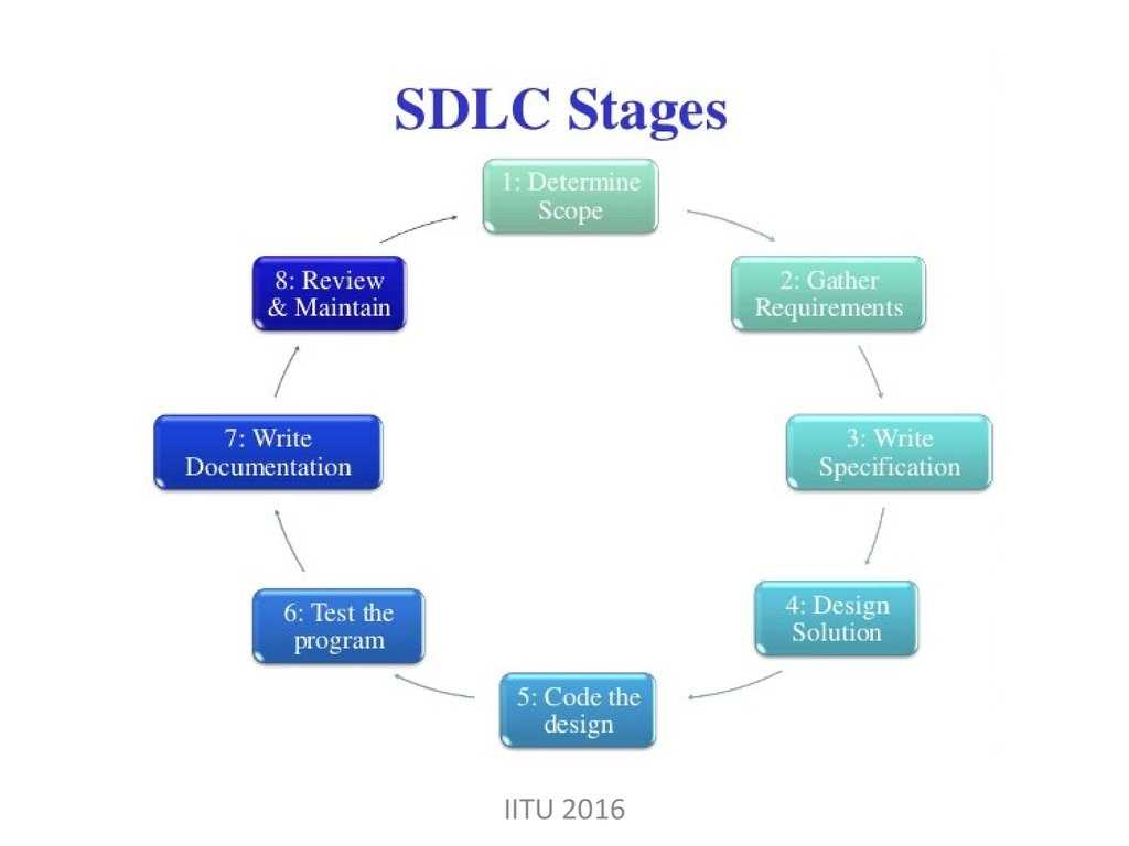 Stages Of Change In Recovery Worksheets or software Development Process Life Cycles