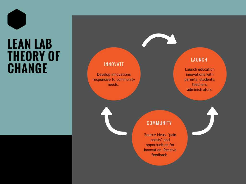 Stages Of Change In Recovery Worksheets together with Getting Proximate In Education Innovation the Lean Lab M
