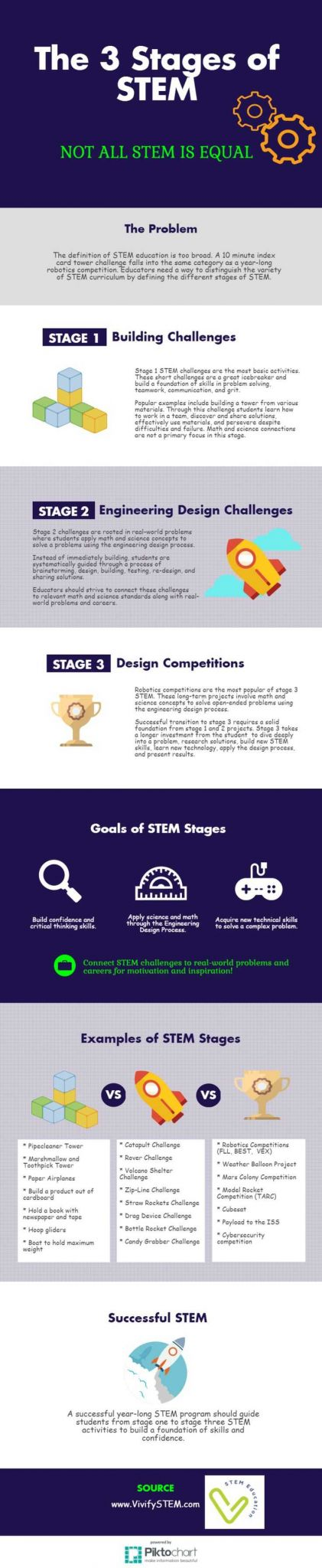 The Engineering Design Process Worksheet Answers or 188 Best Vivify Stem Activities Images On Pinterest