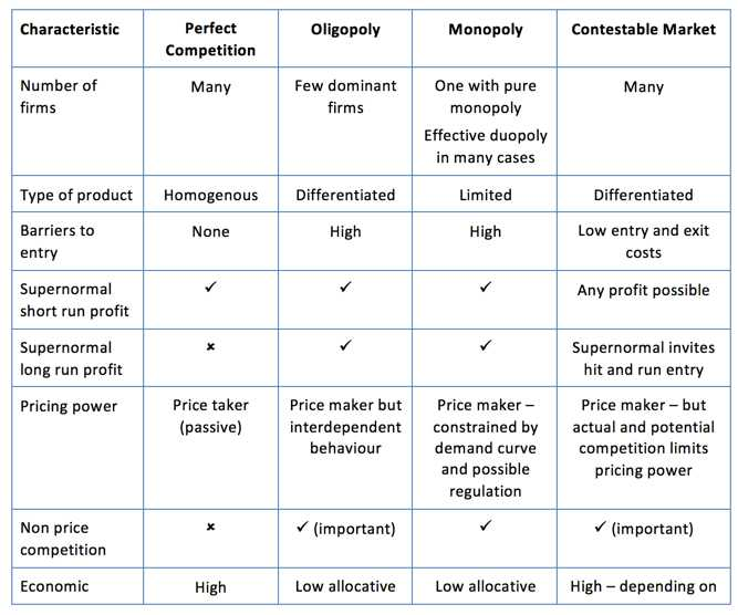The Market Economy Worksheet Answer Key Along with Key Summary On Market Structures