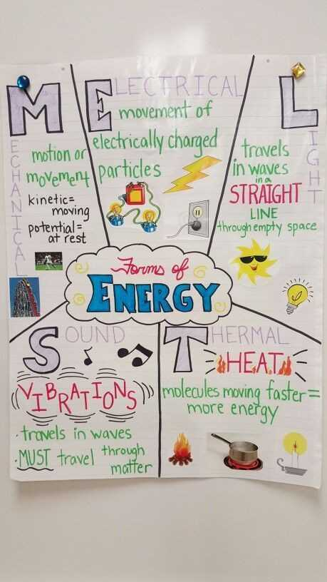 Types Of Energy Worksheet Along with Types Energy Worksheet Inspirational forms Energy Anchor Chart