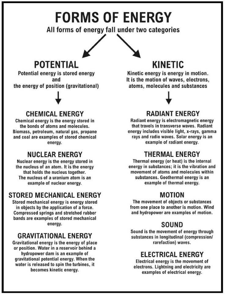 Types Of Energy Worksheet Also forms Energy Worksheet Unique What is Energy Energy sources