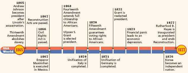 Voting Rights Timeline Worksheet as Well as Timeline 1865 1877 Reconstruction Pinterest