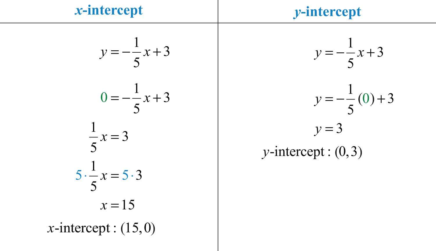 Algebra 1 Slope Worksheet Also Graph Using Intercepts