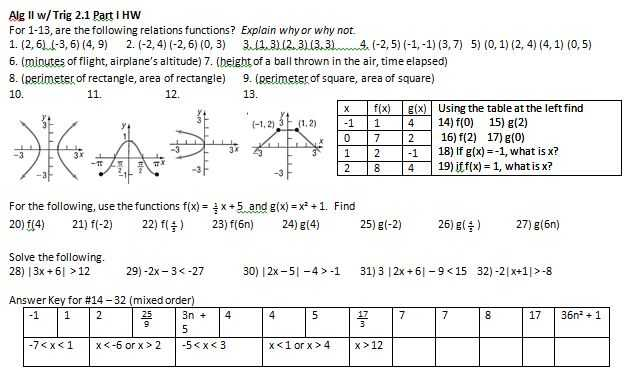 Algebra 1 Slope Worksheet Also Transformations – Insert Clever Math Pun Here