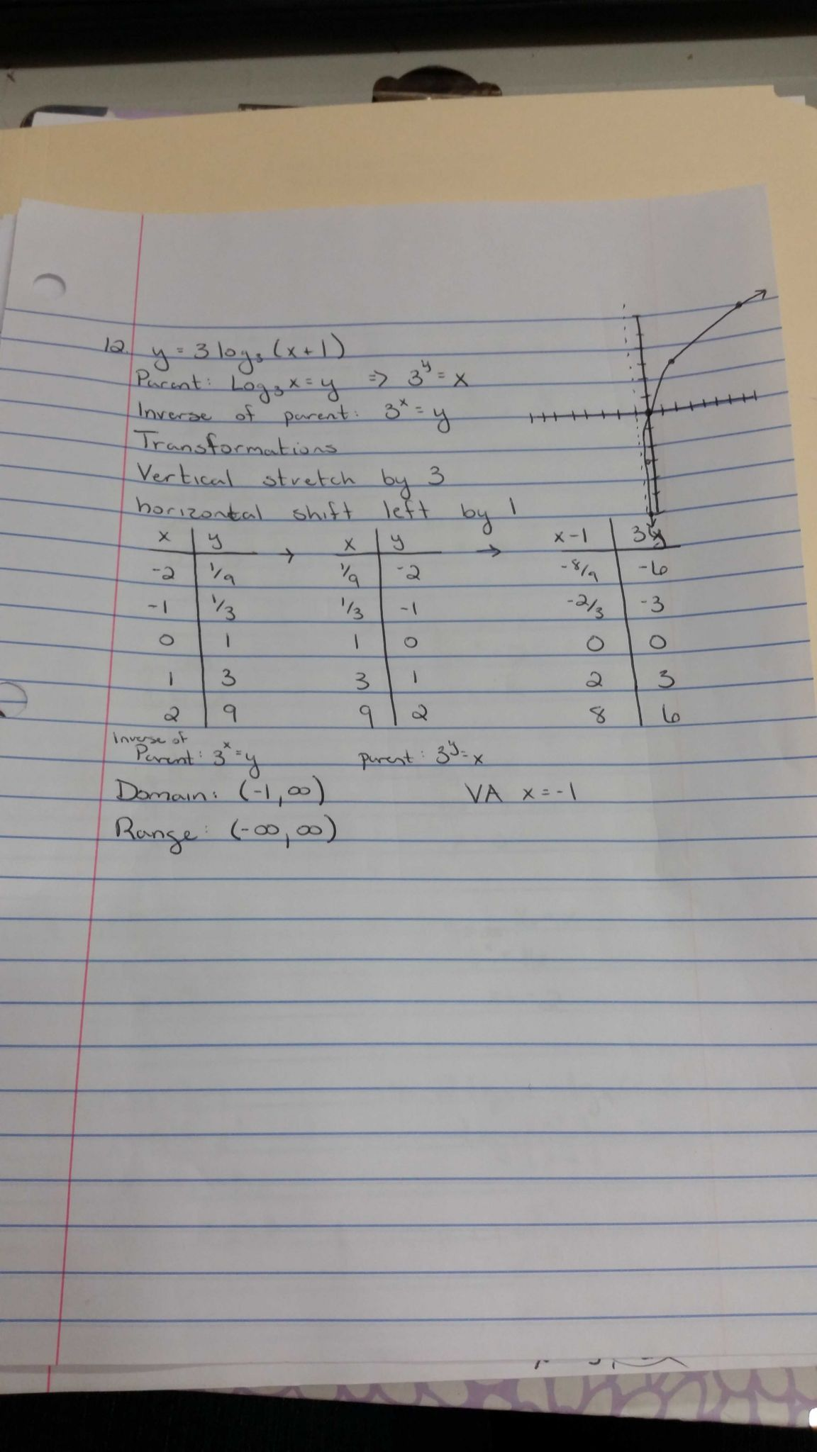 Domain and Range Worksheet Answers as Well as Pacifica High School