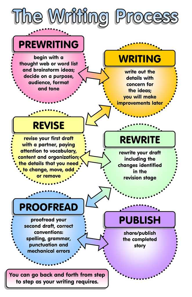 Free English Worksheets and the Writing Process