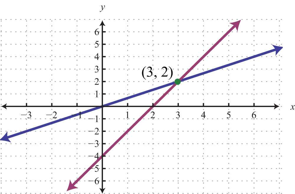 Graphing Practice Worksheet Also Take It to the Limit