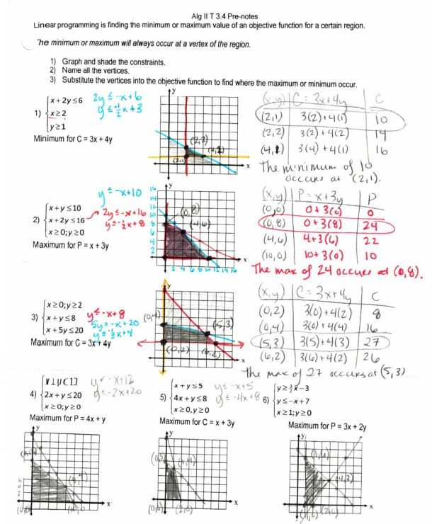 Linear Programming Worksheet Honors Algebra 2 Answers and Algebra Ii Files Systems – Insert Clever Math Pun Here